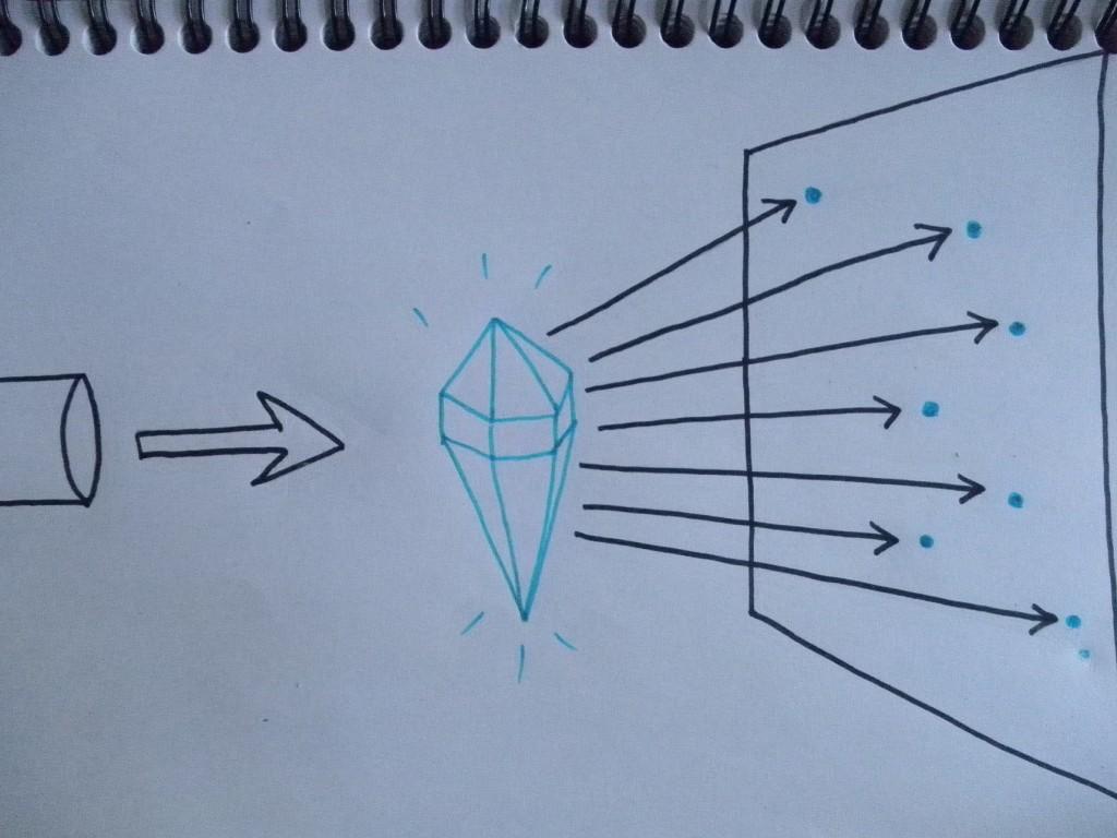 Schéma de diffraction de rayons X